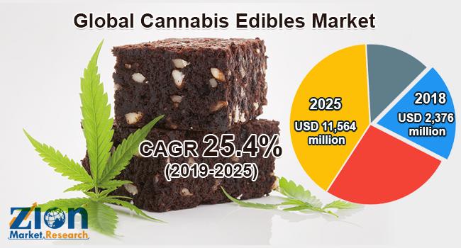Cannabis Edibles Market