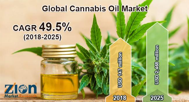 Cannabis Oil Market