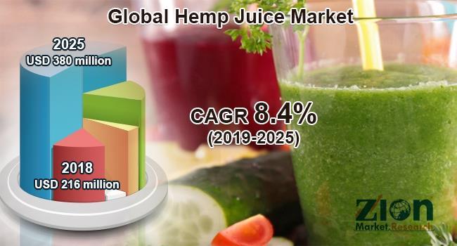Hemp Juice Market