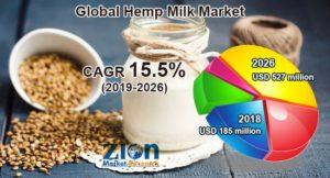 Hemp Milk Market