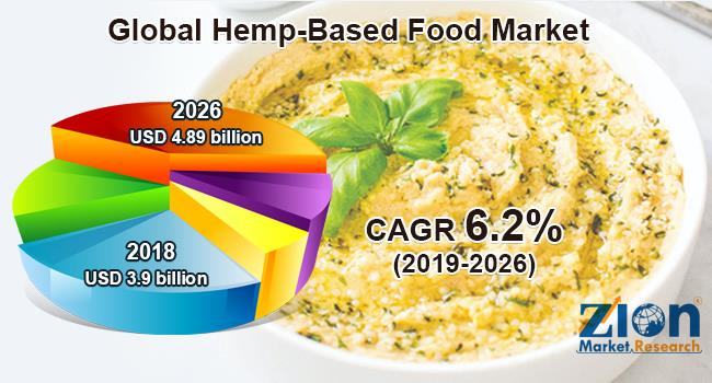 Hemp-Based Food Market
