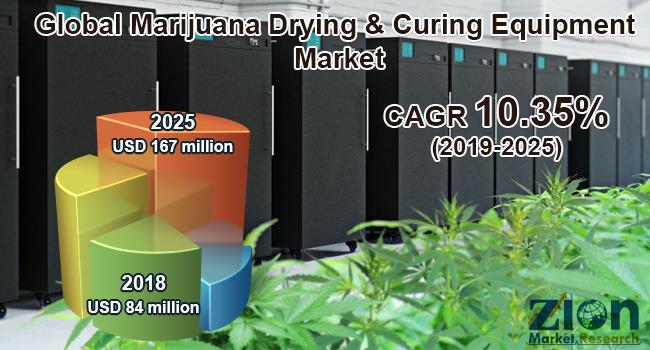 Marijuana Drying & Curing Equipment Market