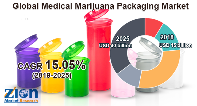 Medical Marijuana Packaging Market